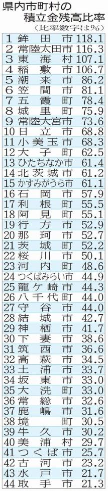 20171029-i県内市町村の積立金残高比較2016度県まとめ