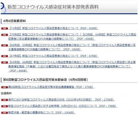 茨城県感染状況4-6発表