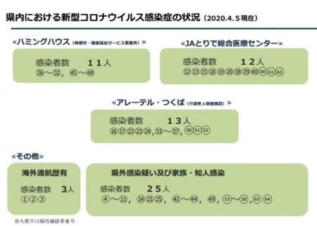 茨城県感染状況4-5